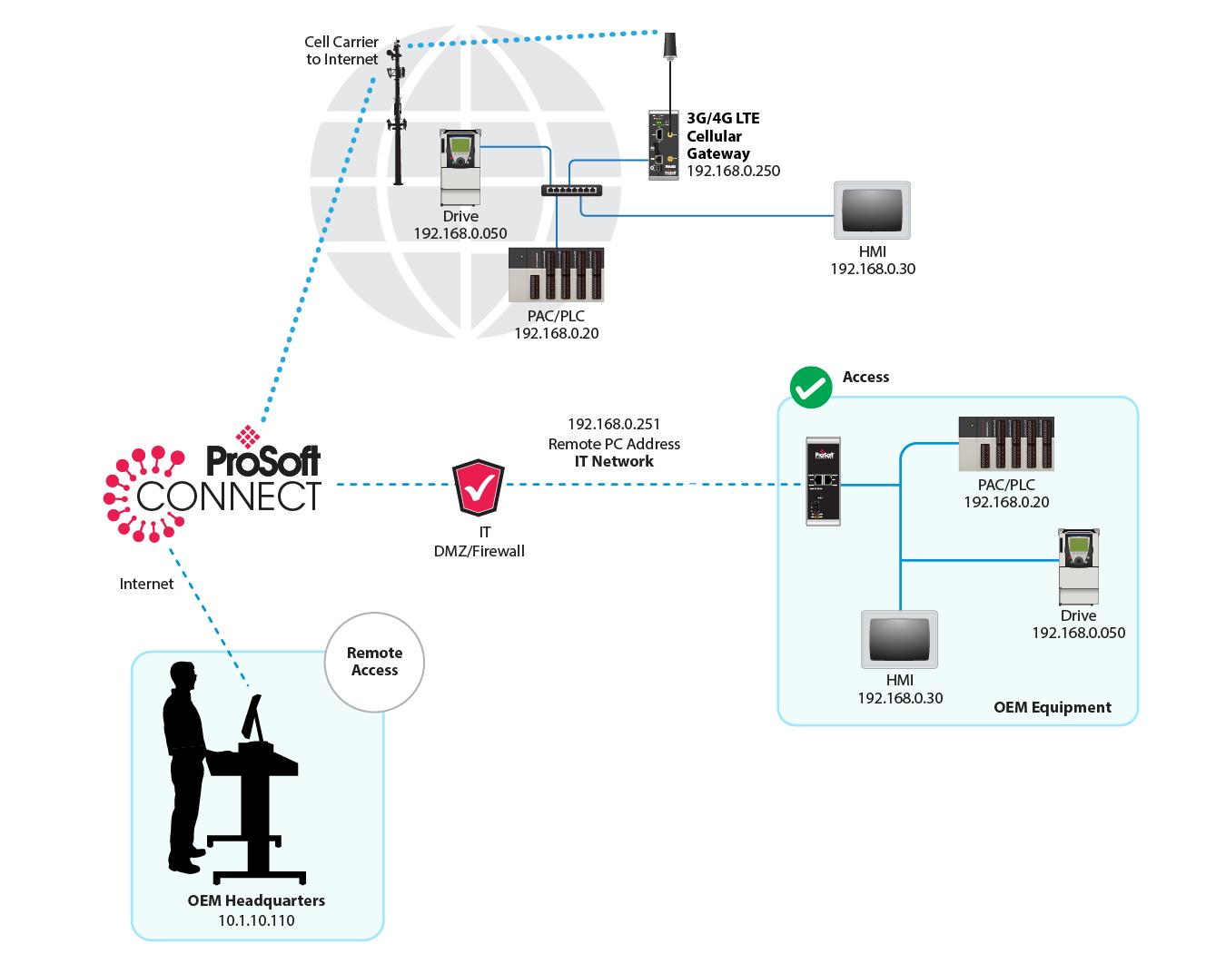 Remote Access Prosoft